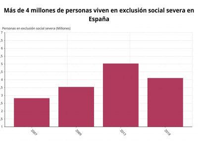 Personas en exclusión severa en España