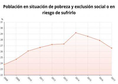 Poblacion en situacion de pobreza